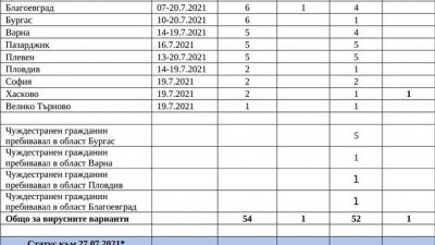 От таблицата става ясно в кои области са открити случаите на Делта варианта на вируса