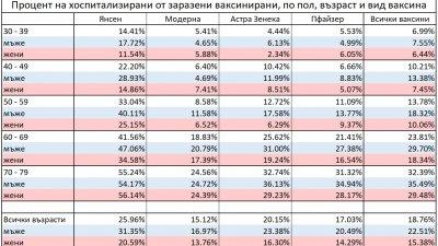 Това са данните на броя хоспитализирани по възраст и пол с поставена ваксина. Таблица Черноморие-бг