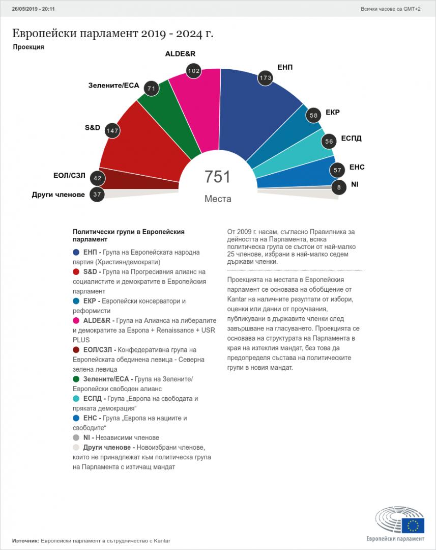 Така изглежда разпределението на местата на база обработени резултати от 11 държави членки на ЕС