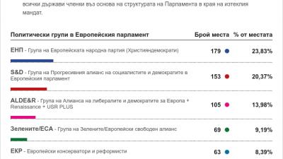 Така изглежда разпределението на мандитати по групи в ЕП