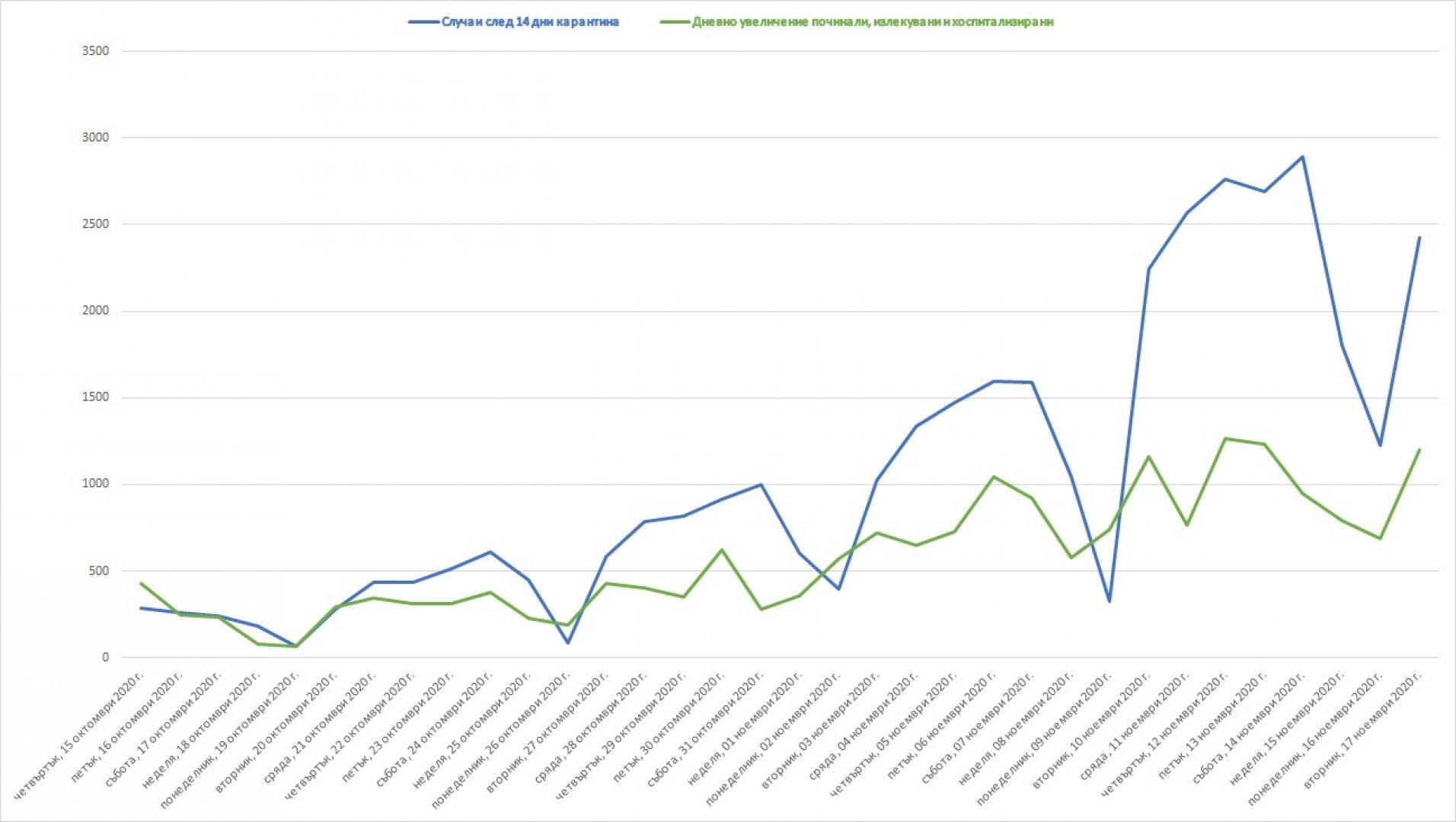 Графиката показва броя на заразените с COVID-19 от началото на октомври, но за тях информация продължава да липсва към днешна дата. Графики Черноморие-бг