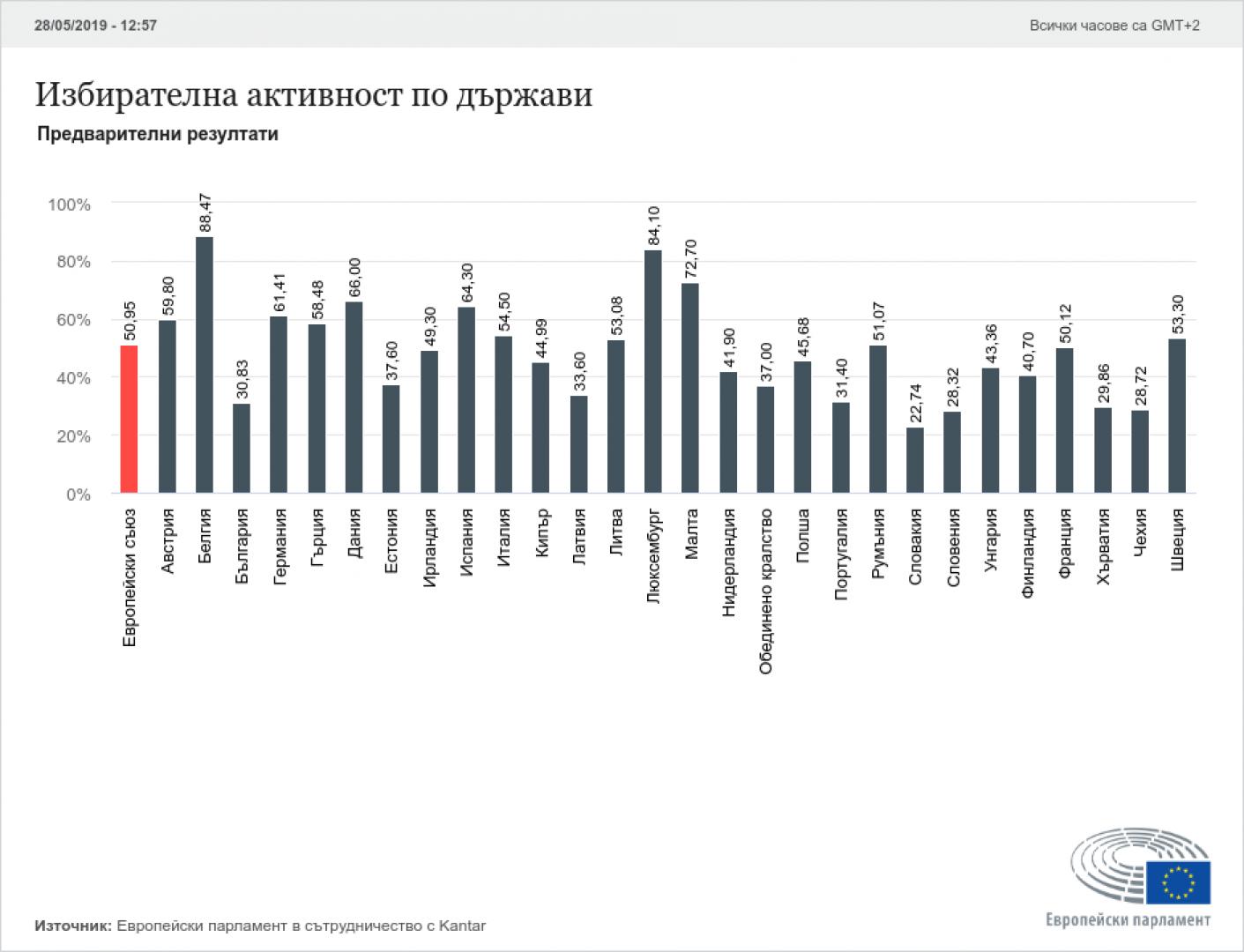 Средната активност в ЕС е 50,95%